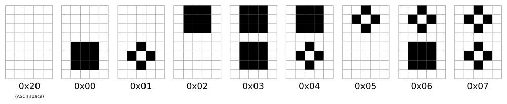 Custom characters defined in HD44780